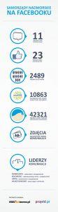 Samorządy Nadmorskie na Facebooku ranking - INFOGRAFIKA