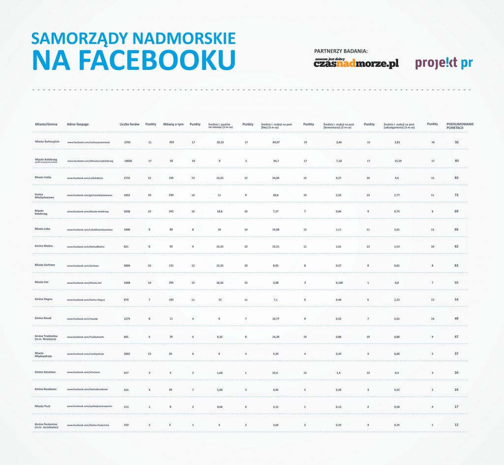 Tabela Ocen: Miejscowości nadmorskie na Facebooku -Ranking