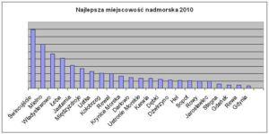 Ranking Miejscowości Nadmorskich